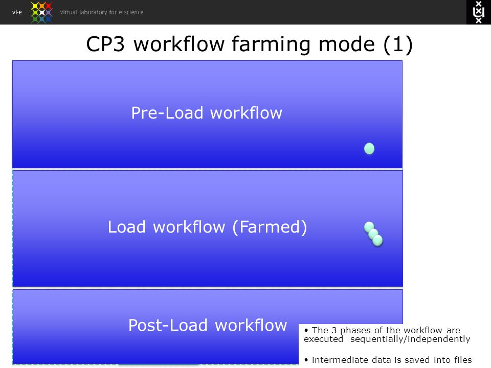 CP3 workflow farming mode (1) M1: ReadCSVFileReady M2: MatchCSVFileTable M3:ReadCVSFileCol umnName M4-M8 M9:CompoactD B List- CSVFileEntry DB-ENTRY CSVFileEntry- columnnames Boolean FileWriter FileReader Pre-Load workflow Load workflow (Farmed) Post-Load workflow The 3 phases of the workflow are executed sequentially/independently intermediate data is saved into files