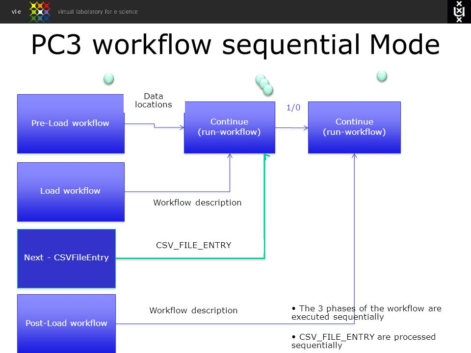 PC3 workflow sequential Mode Pre-Load workflow Load workflow Post-Load workflow Continue (run-workflow) Continue (run-workflow) Workflow description Continue (run-workflow) Continue (run-workflow) Workflow description Data locations Next - CSVFileEntry CSV_FILE_ENTRY 1/0 The 3 phases of the workflow are executed sequentially CSV_FILE_ENTRY are processed sequentially