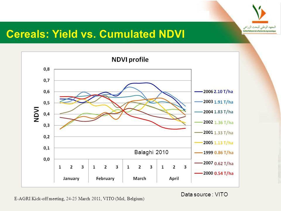 E-AGRI Kick-off meeting, 24-25 March 2011, VITO (Mol, Belgium) Balaghi 2010 Data source : VITO Cereals: Yield vs.