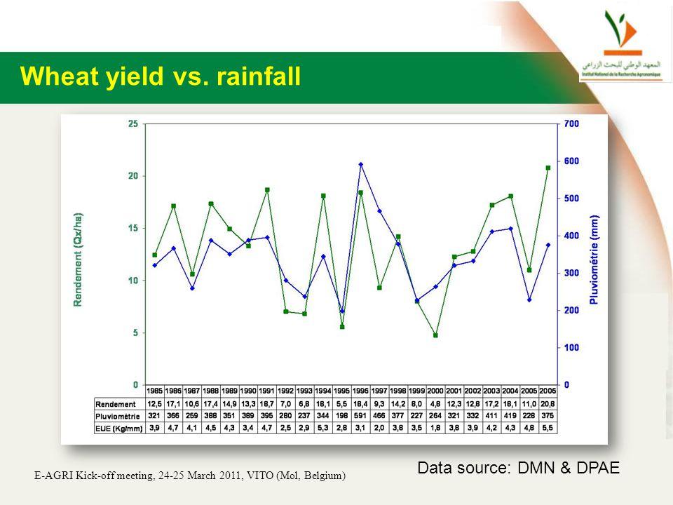 E-AGRI Kick-off meeting, 24-25 March 2011, VITO (Mol, Belgium) Wheat yield vs.