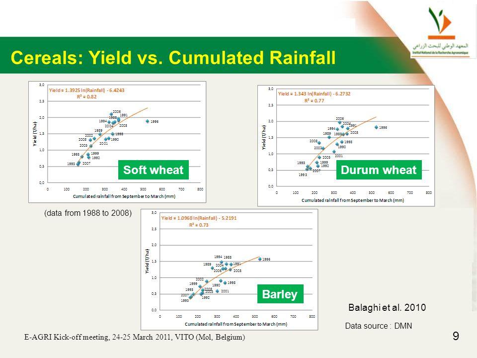E-AGRI Kick-off meeting, 24-25 March 2011, VITO (Mol, Belgium) 9 Cereals: Yield vs.