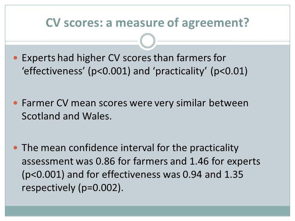CV scores: a measure of agreement.