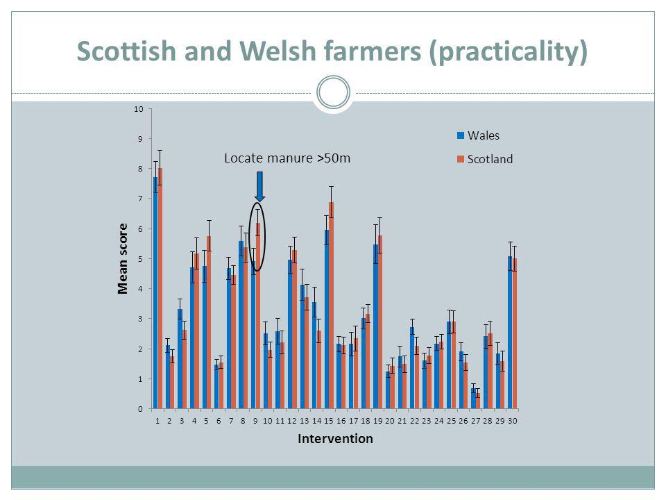 Scottish and Welsh farmers (practicality)