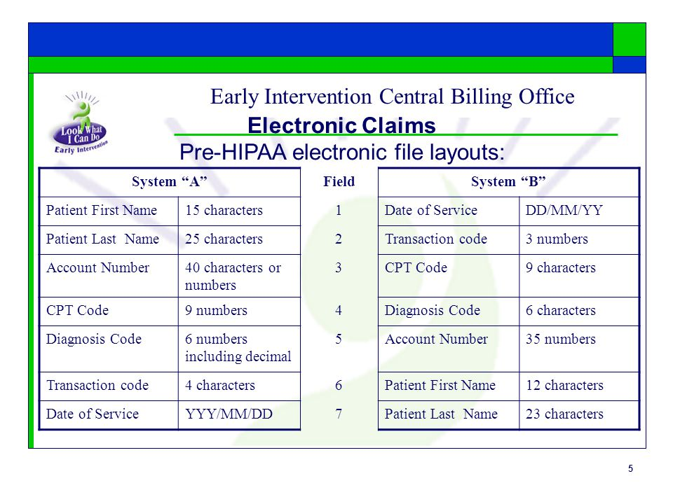 5 Early Intervention Central Billing Office Electronic Claims Pre-HIPAA electronic file layouts: System A FieldSystem B Patient First Name15 characters1Date of ServiceDD/MM/YY Patient Last Name25 characters2Transaction code3 numbers Account Number40 characters or numbers 3CPT Code9 characters CPT Code9 numbers4Diagnosis Code6 characters Diagnosis Code6 numbers including decimal 5Account Number35 numbers Transaction code4 characters6Patient First Name12 characters Date of ServiceYYY/MM/DD7Patient Last Name23 characters
