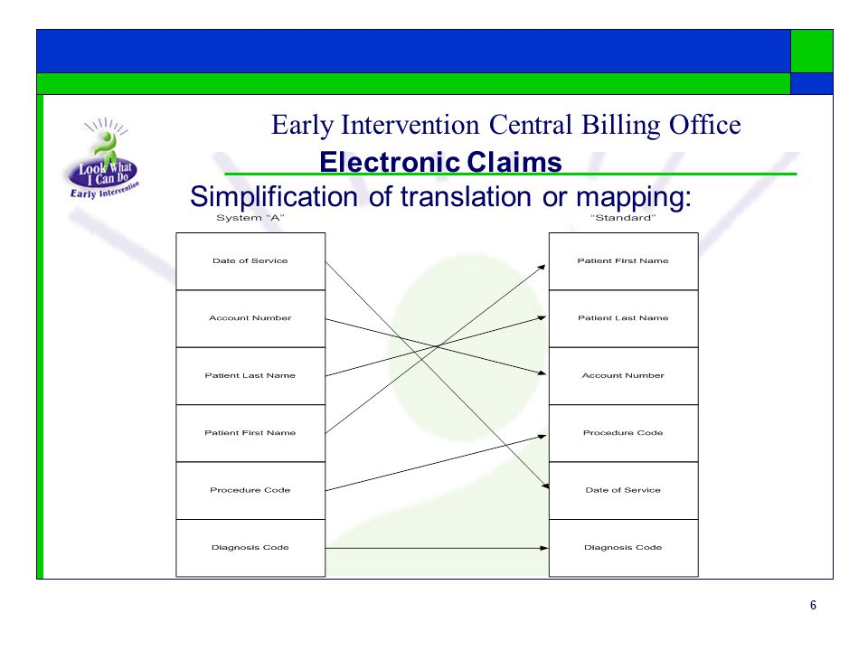 6 Early Intervention Central Billing Office Electronic Claims Simplification of translation or mapping: