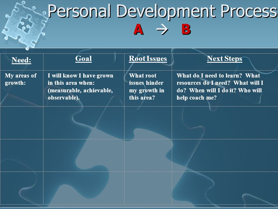 Personal Development Process A  B Need: Goal Root Issues Next Steps My areas of growth: I will know I have grown in this area when: (measurable, achievable, observable).