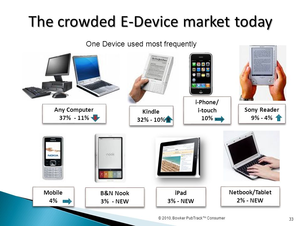 33 Mobile 4% Mobile 4% Sony Reader 9% - 4% Sony Reader 9% - 4% Netbook/Tablet 2% - NEW Netbook/Tablet 2% - NEW B&N Nook 3% - NEW B&N Nook 3% - NEW Any
