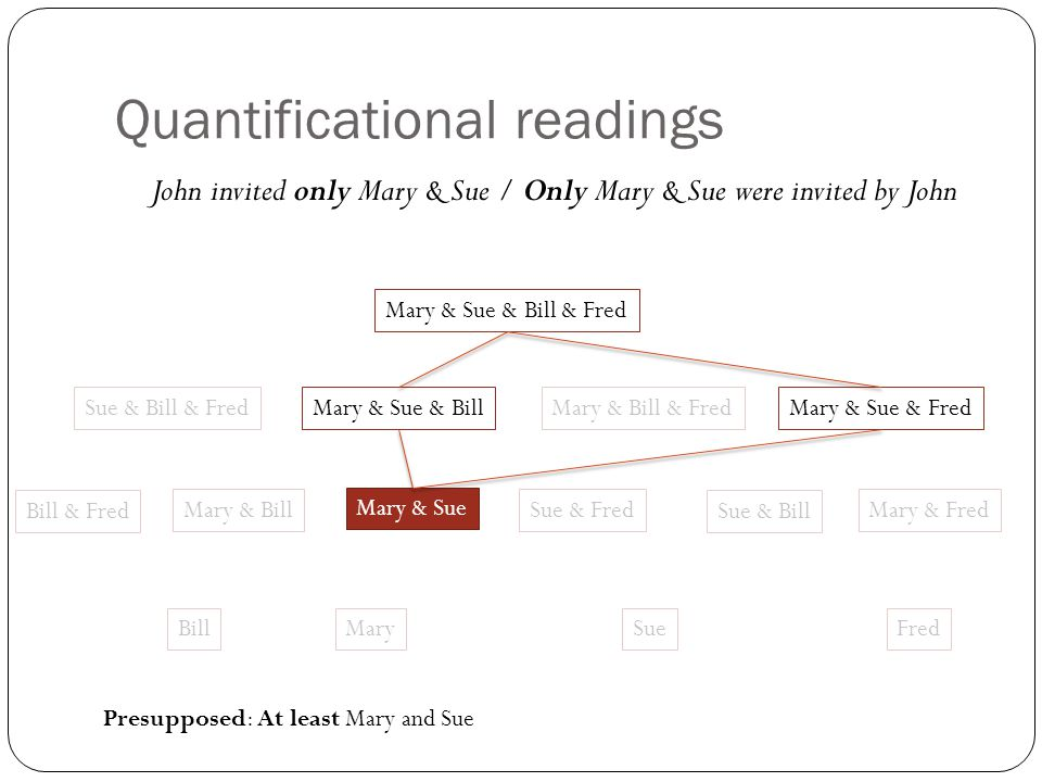 Quantificational readings John invited only Mary & Sue / Only Mary & Sue were invited by John Mary & Sue Sue & Fred MarySueFred Mary & Sue & Fred Mary