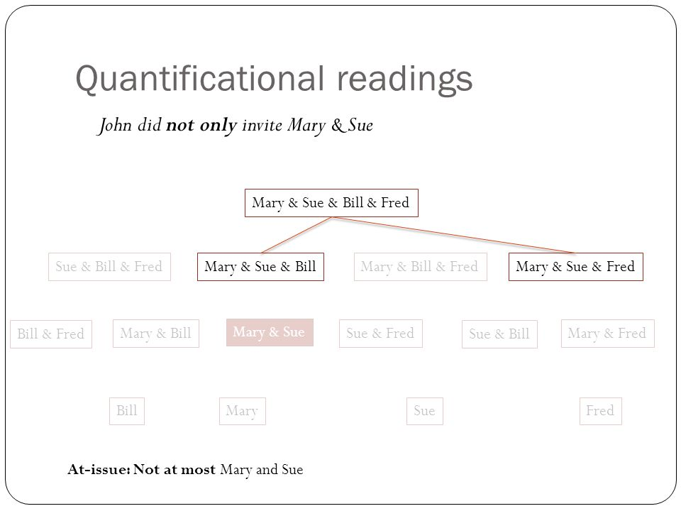 Quantificational readings John did not only invite Mary & Sue Mary & Sue Sue & Fred MarySueFred Mary & Sue & Fred Mary & Bill Mary & Sue & BillMary & Bill & Fred Mary & Sue & Bill & Fred Mary & Fred Bill Bill & FredSue & Bill Sue & Bill & Fred At-issue: Not at most Mary and Sue