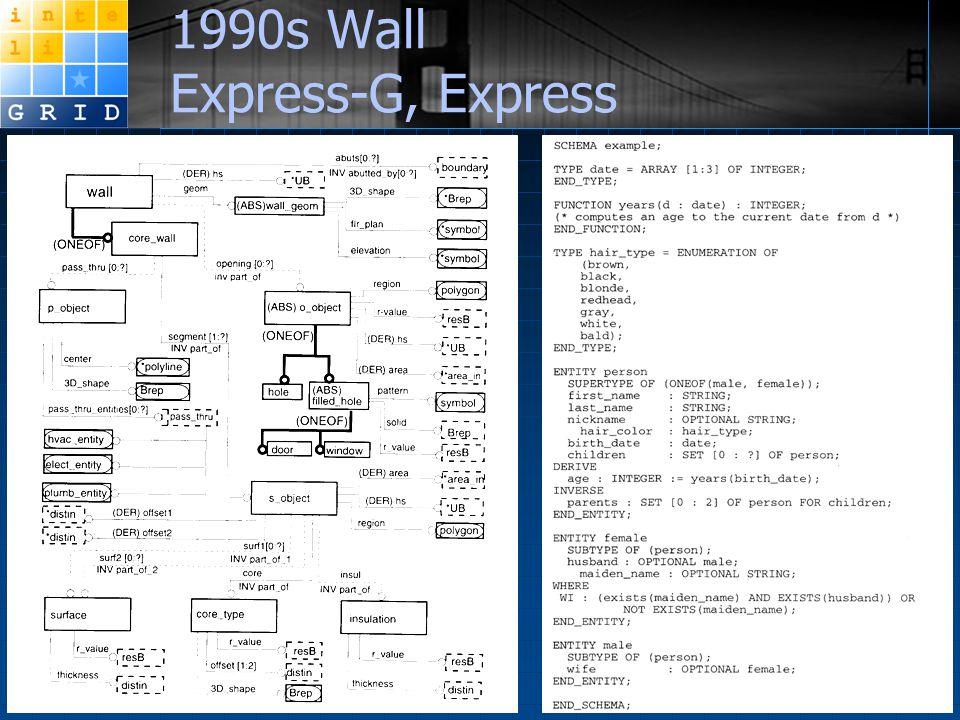 1990s Wall Express-G, Express