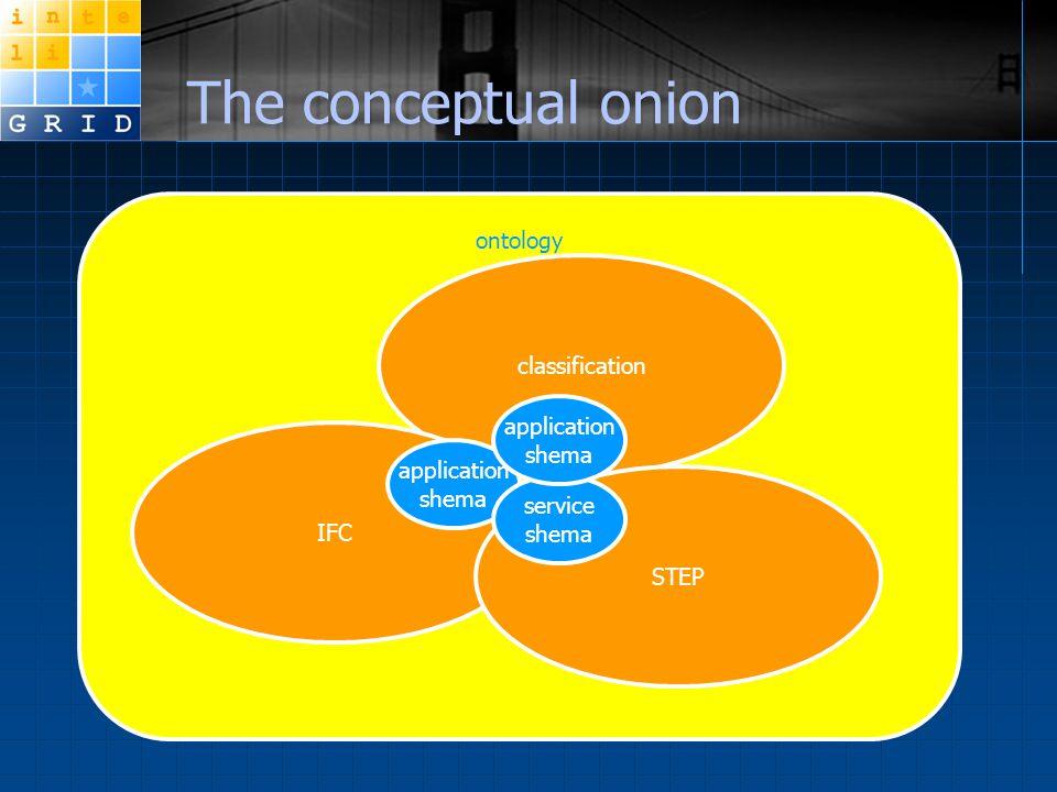 ontology classification IFC STEP The conceptual onion application shema service shema application shema