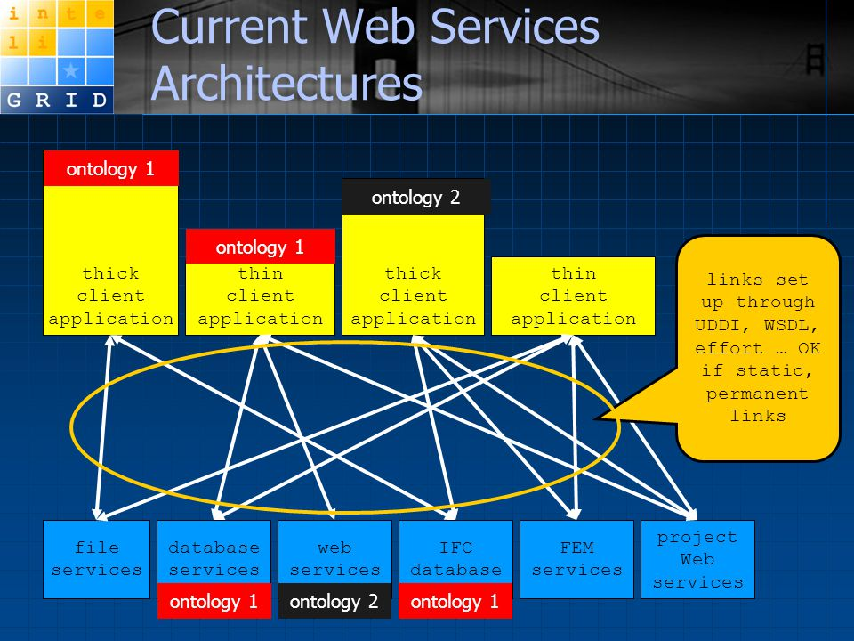 Current Web Services Architectures file services database services web services thick client application IFC database thin client application thin cli