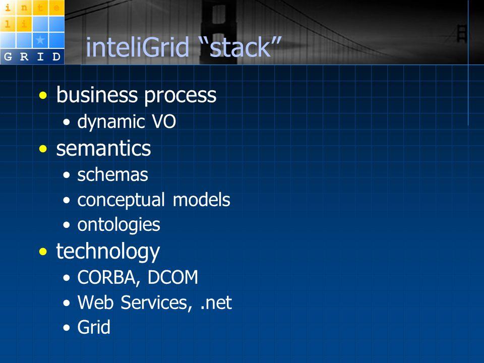 inteliGrid stack business process dynamic VO semantics schemas conceptual models ontologies technology CORBA, DCOM Web Services,.net Grid