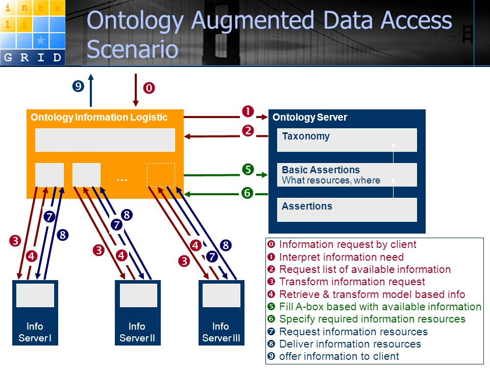 Ontology Augmented Data Access Scenario  Information request by client  Interpret information need  Request list of available information  Transform information request  Retrieve & transform model based info  Fill A-box based with available information  Specify required information resources  Request information resources  Deliver information resources  offer information to client Ontology Information Logistic Info Server I Info Server II Info Server III Ontology Server Taxonomy Assertions … Basic Assertions What resources, where                  