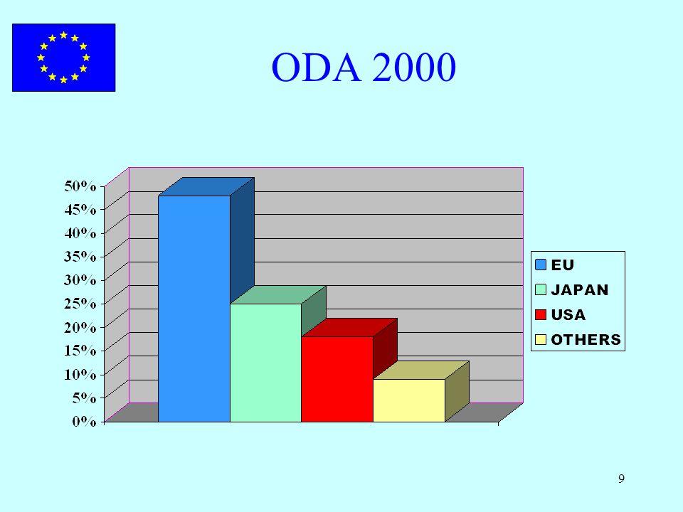 9 ODA 2000