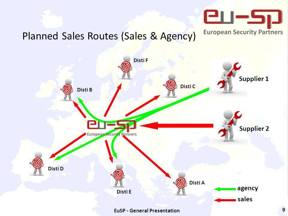 EuSP - General Presentation 9 Planned Sales Routes (Sales & Agency) Disti A Disti B Disti C Disti D Disti E Disti F Supplier 1 Supplier 2 agency sales