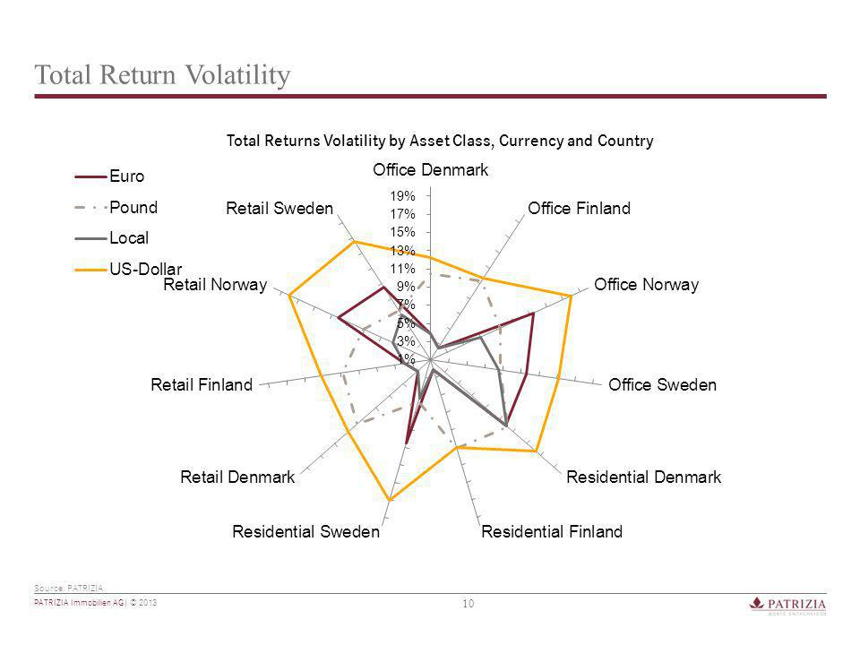 10 PATRIZIA Immobilien AG| © 2013 Total Return Volatility Source: PATRIZIA