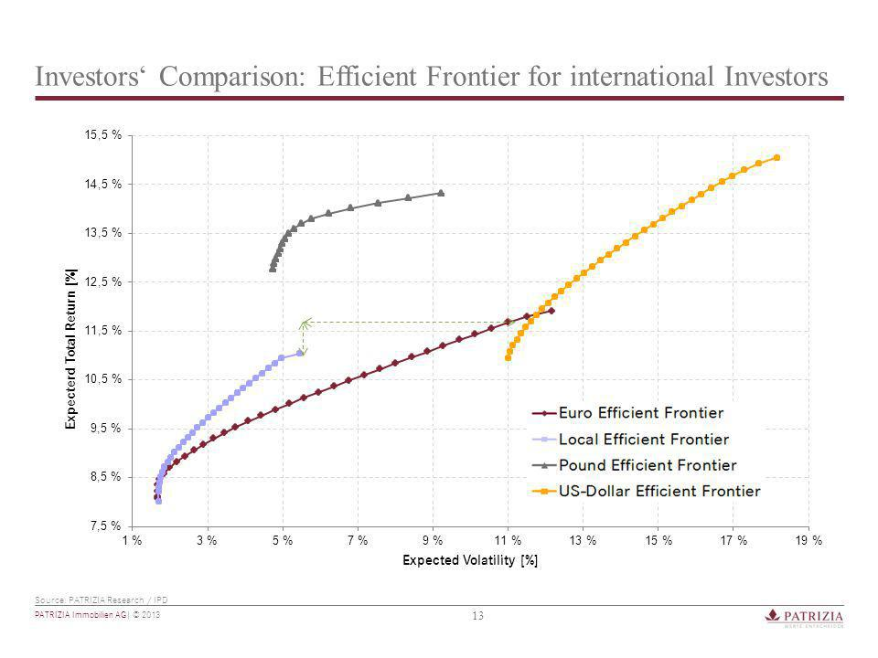 13 PATRIZIA Immobilien AG| © 2013 Investors' Comparison: Efficient Frontier for international Investors Source: PATRIZIA Research / IPD