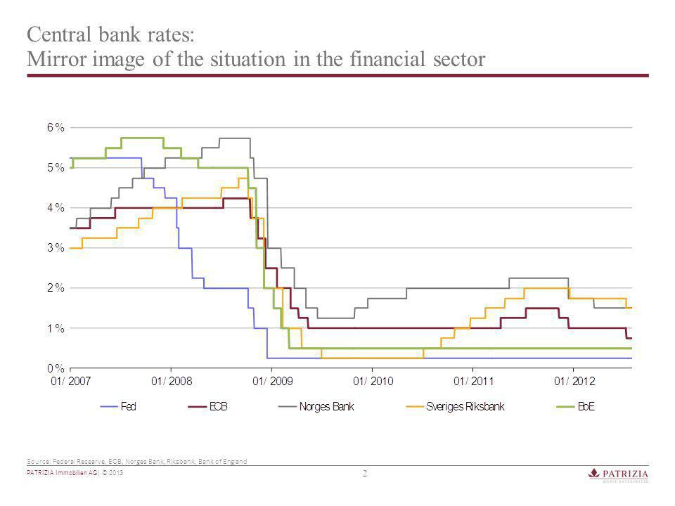 2 PATRIZIA Immobilien AG| © 2013 Central bank rates: Mirror image of the situation in the financial sector Source: Federal Researve, ECB, Norges Bank, Riksbank, Bank of England