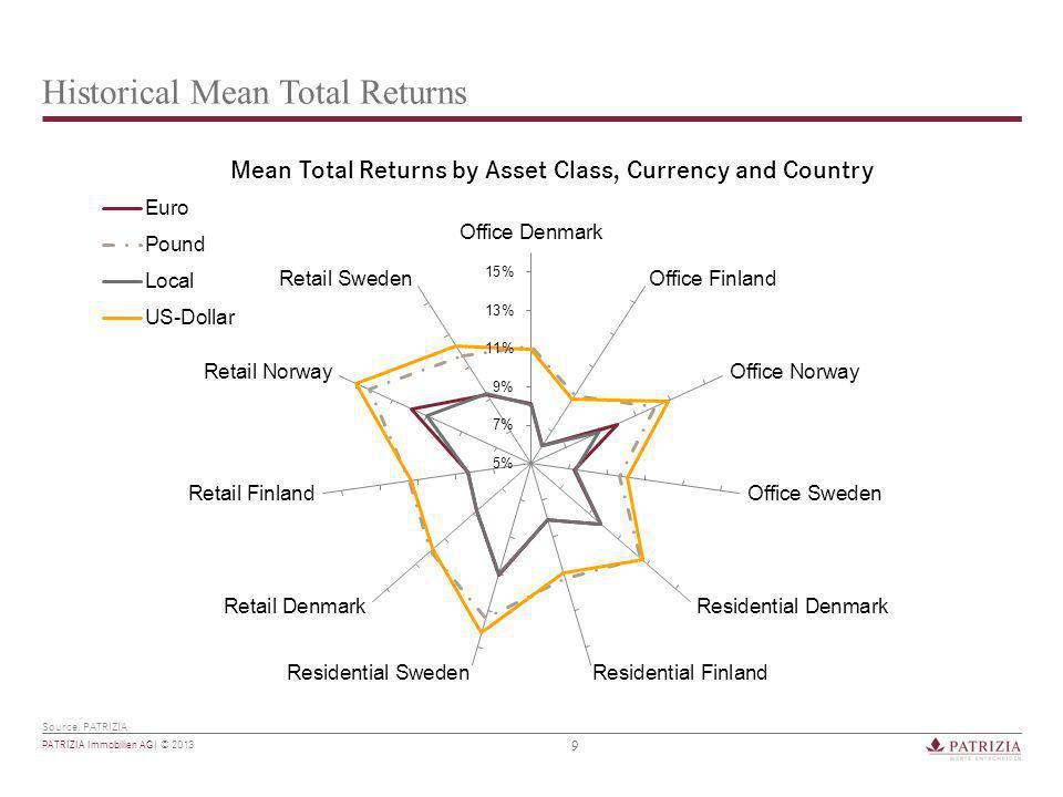 10 PATRIZIA Immobilien AG| © 2013 Total Return Volatility Source: PATRIZIA