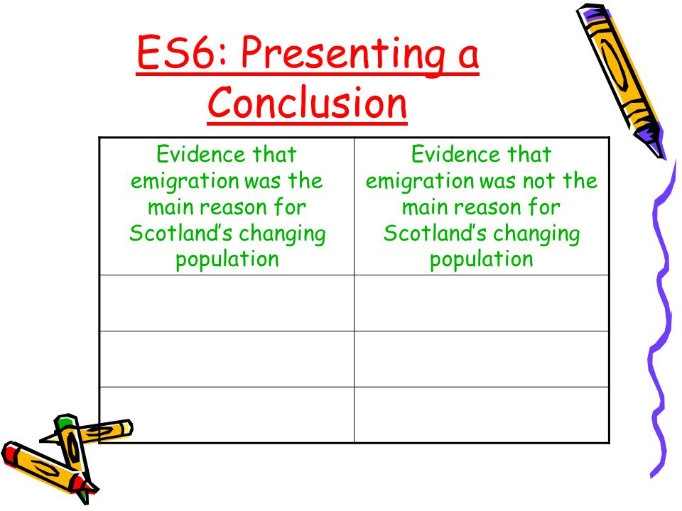 ES6: Presenting a Conclusion Evidence that emigration was the main reason for Scotland's changing population Evidence that emigration was not the main reason for Scotland's changing population