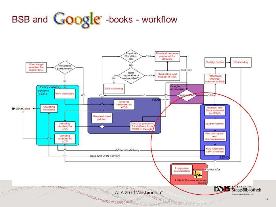 "13 ""ALA 2010 Washington"" BSB and -books - workflow"