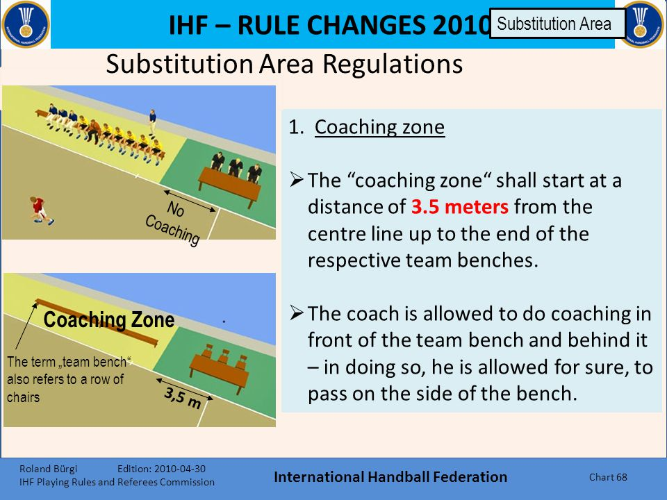 IHF – RULE CHANGES 2010 Substitution Area Regulations International Handball Federation Chart 67 Coaching Zone / Colour of Team Officials' Clothing Te