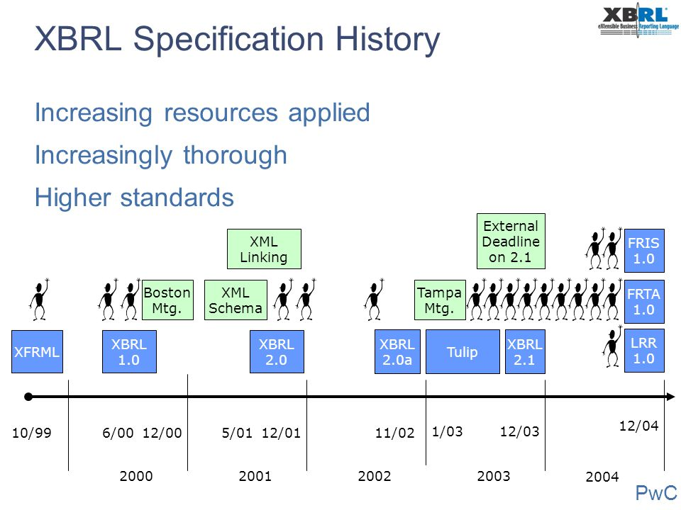 XBRL Specification History Increasing resources applied Increasingly thorough Higher standards XBRL 1.0 XBRL 2.0 XBRL 2.0a XFRML Tulip XBRL 2.1 10/996