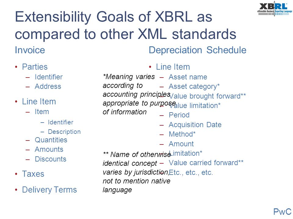 PwC Extensibility Goals of XBRL as compared to other XML standards Invoice Parties –Identifier –Address Line Item –Item –Identifier –Description –Quan