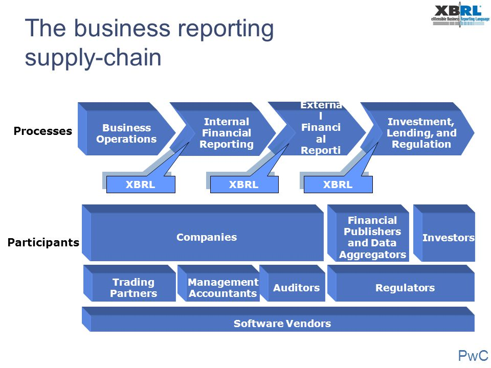 PwC The business reporting supply-chain Externa l Financi al Reporti ng Business Operations Internal Financial Reporting Investment, Lending, and Regu