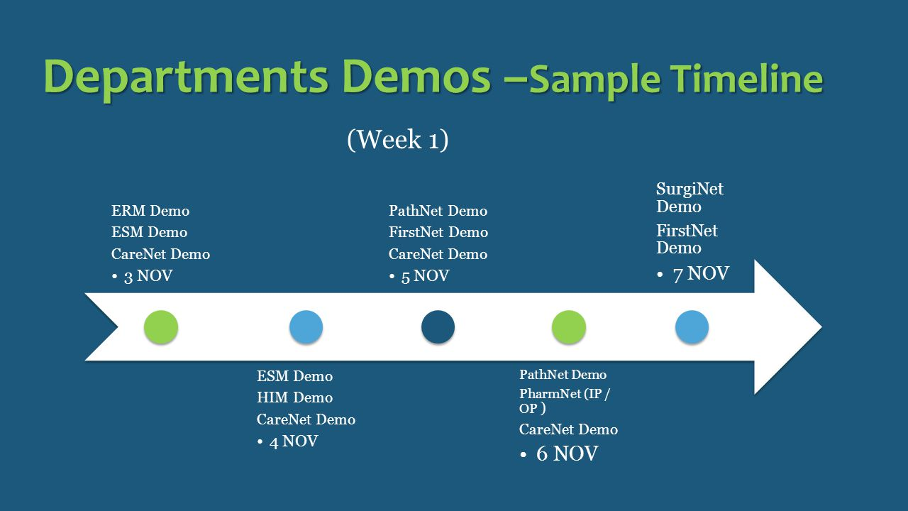 Departments Demos – Sample Timeline ERM Demo ESM Demo CareNet Demo 3 NOV ESM Demo HIM Demo CareNet Demo 4 NOV PathNet Demo FirstNet Demo CareNet Demo 5 NOV PathNet Demo PharmNet (IP / OP ) CareNet Demo 6 NOV SurgiNet Demo FirstNet Demo 7 NOV (Week 1)