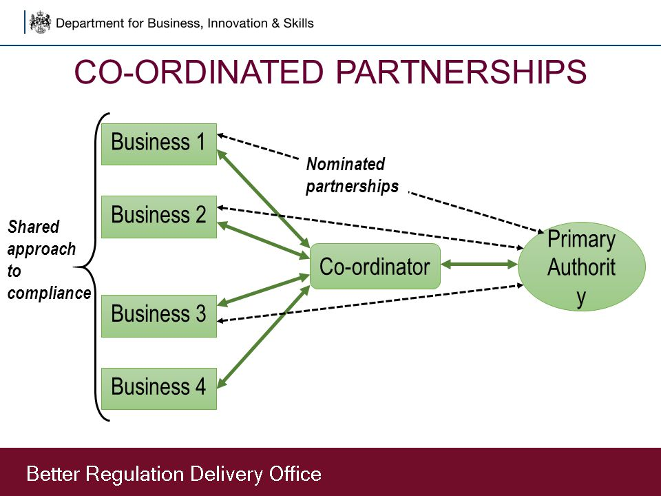 CO-ORDINATED PARTNERSHIPS Business 1 Co-ordinator Shared approach to compliance Business 2 Business 3 Business 4 Primary Authorit y Nominated partners