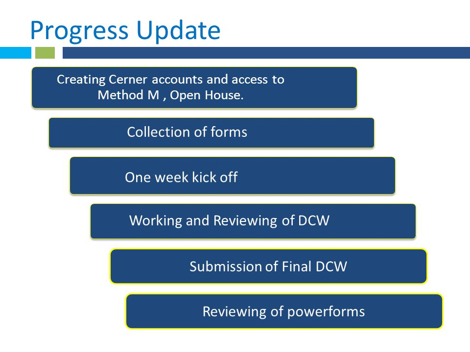 Creating Cerner accounts and access to Method M, Open House. Collection of forms One week kick off Working and Reviewing of DCW Submission of Final DC