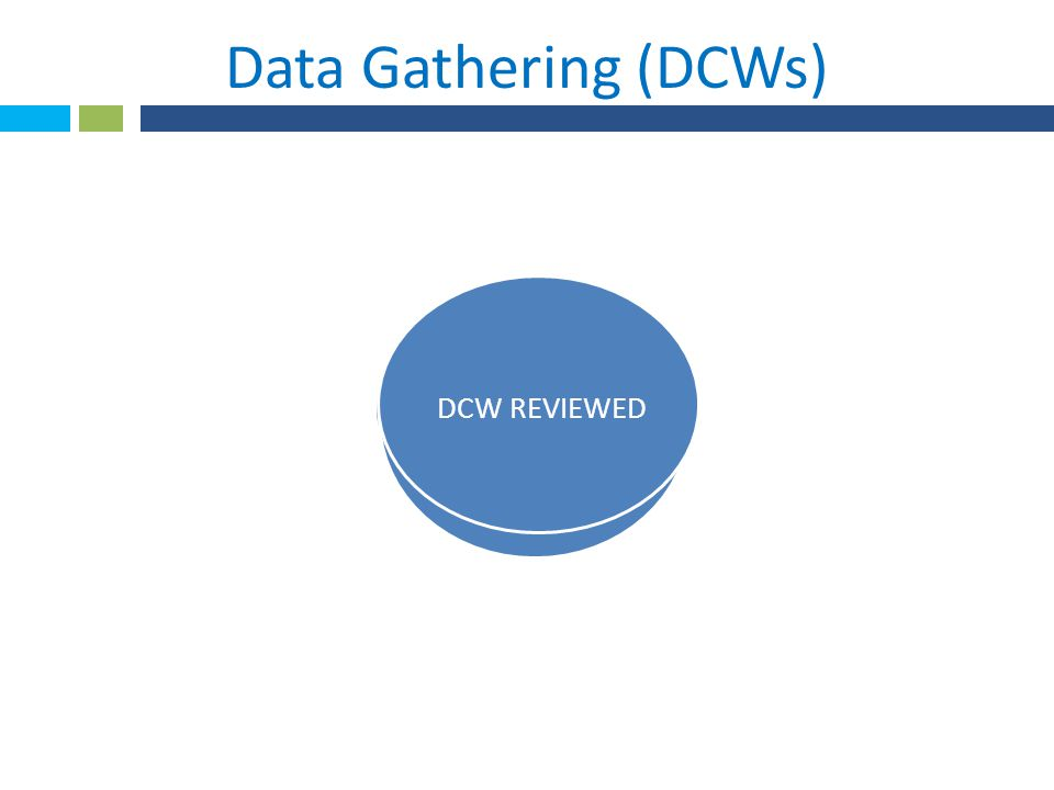 SOCIAL WORKER Ad Hoc only no DCW 1 Form added NUTRITION Modification done Data Gathering (DCWs) REHAB All DCWs accepted 2 Forms added NURSING 6 DCWs Reviewed Deleted Modified 36 orders added DCW REVIEWED
