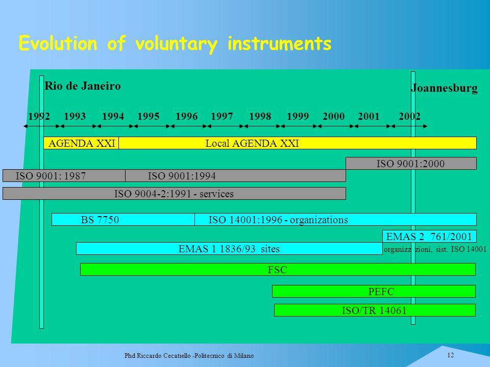 Phd Riccardo Cecatiello -Politecnico di Milano 12 Evolution of voluntary instruments organizzazioni, sist. ISO 14001 1993 1994 1995 1996 1997 1998 199