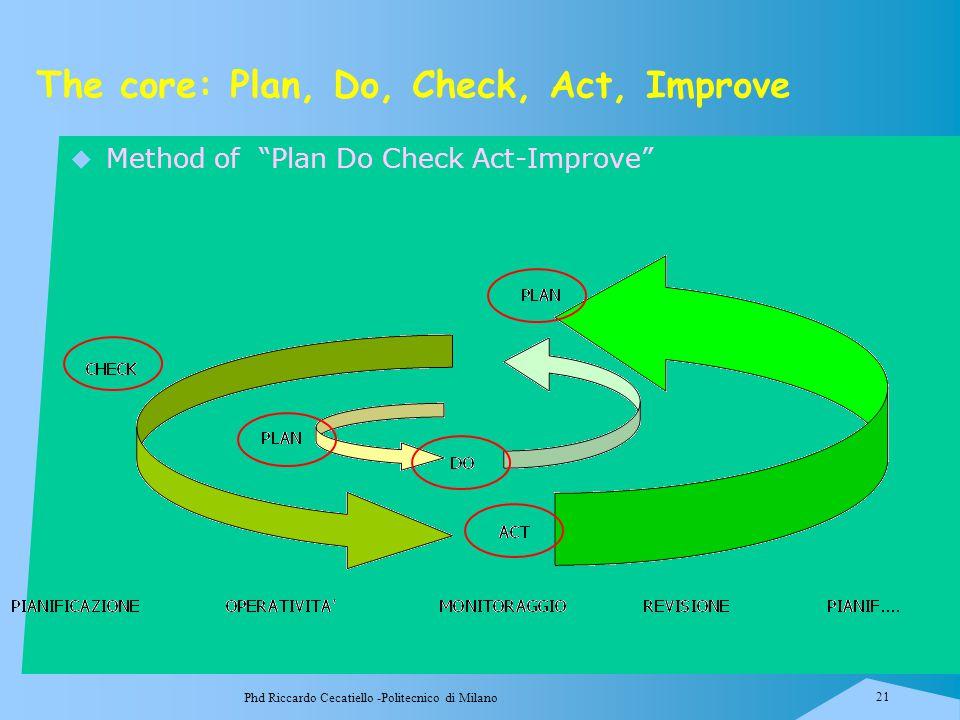 "Phd Riccardo Cecatiello -Politecnico di Milano 21 The core: Plan, Do, Check, Act, Improve  Method of ""Plan Do Check Act-Improve"""
