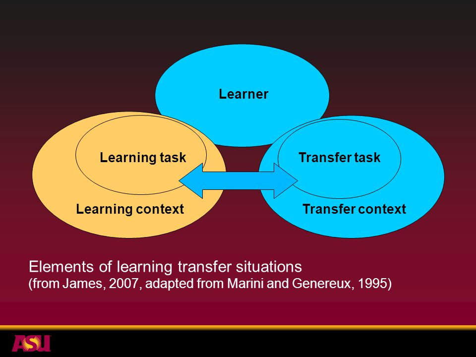 Learning task Learning context Elements of learning transfer situations (from James, 2007, adapted from Marini and Genereux, 1995) Transfer task Transfer context Learner