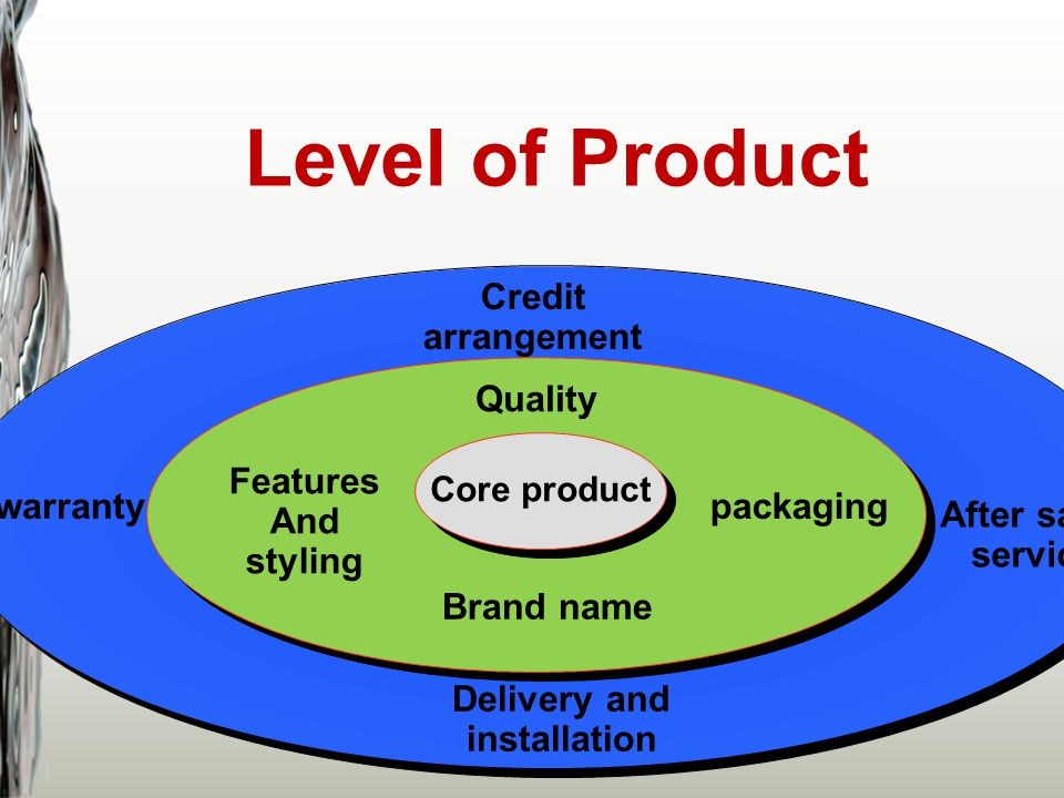 Level of Product Core product Quality Credit arrangement packaging Brand name Features And styling warranty After sales service Delivery and installat
