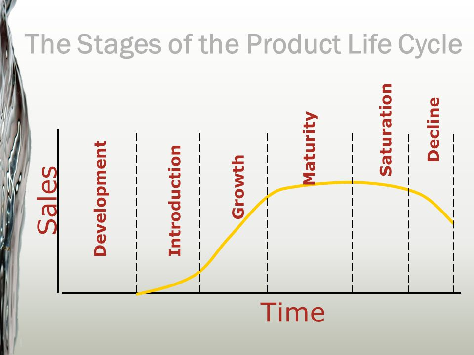 Sales Time Development Introduction Growth Maturity Saturation Decline The Stages of the Product Life Cycle