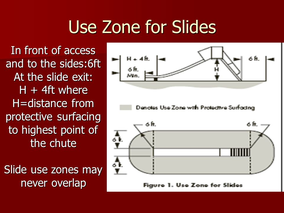 Use Zone for Slides In front of access and to the sides:6ft At the slide exit: H + 4ft where H=distance from protective surfacing to highest point of