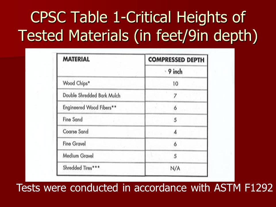 CPSC Table 1-Critical Heights of Tested Materials (in feet/9in depth) Tests were conducted in accordance with ASTM F1292