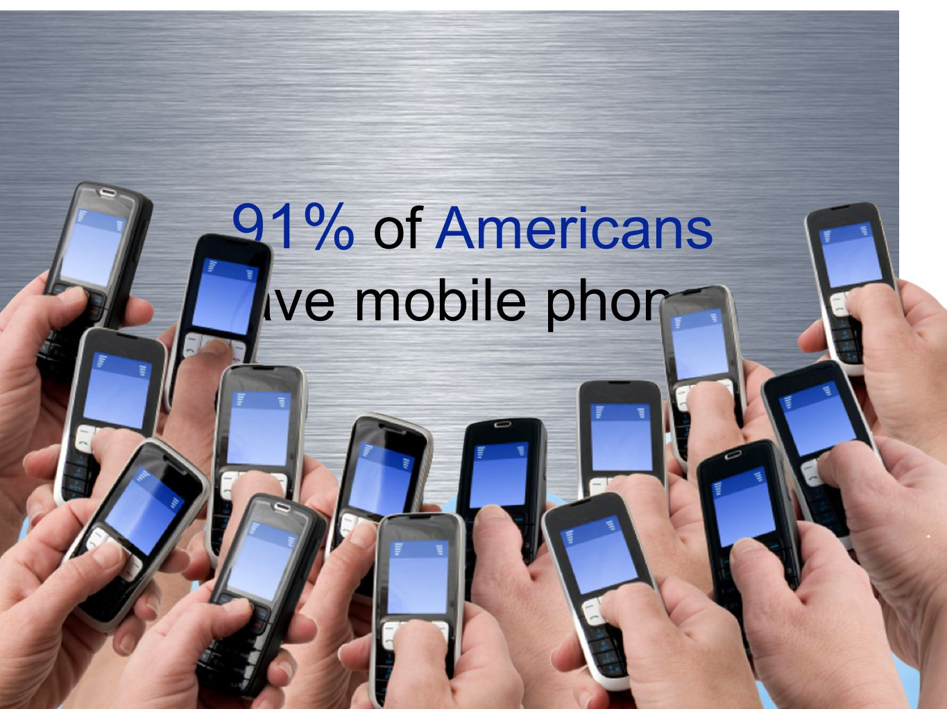 91% of Americans have mobile phones