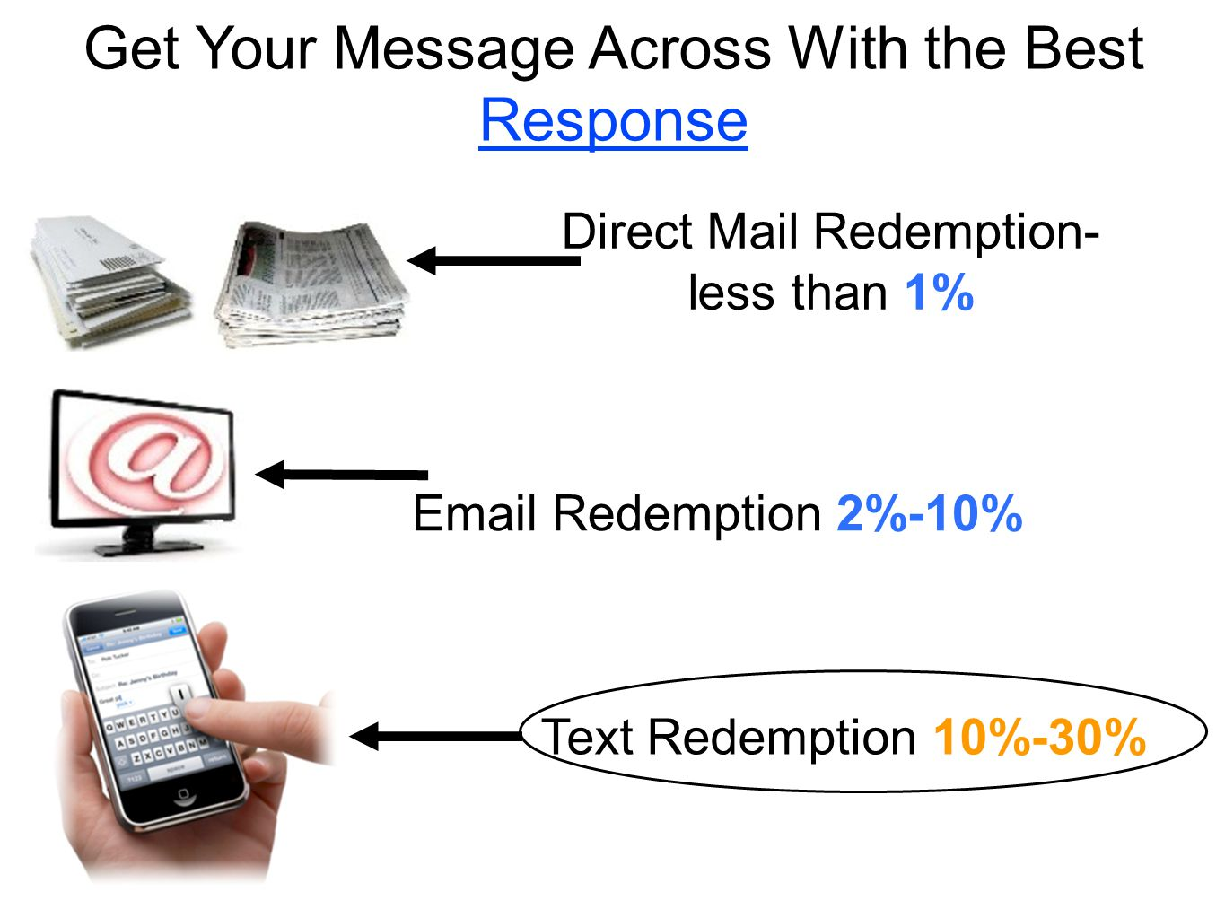 Get Your Message Across With the Best Response Direct Mail Redemption- less than 1% Email Redemption 2%-10% Text Redemption 10%-30%