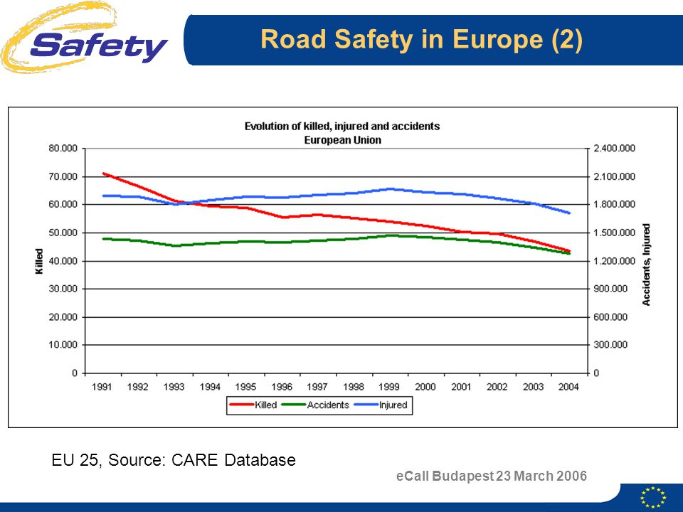 eCall Budapest 23 March 2006 Road Safety in Europe (2) EU 25, Source: CARE Database