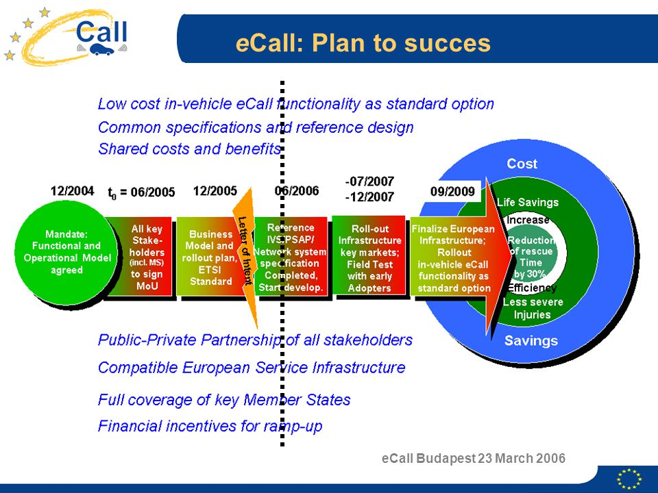 eCall Budapest 23 March 2006 eCall: Plan to succes