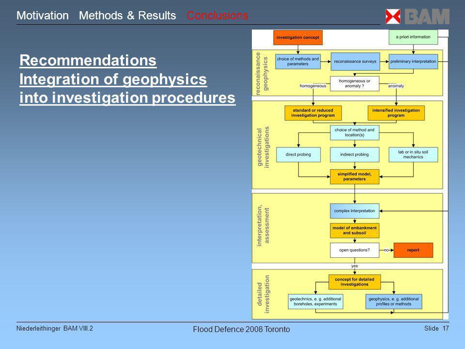 Slide 17Niederleithinger BAM VIII.2 Flood Defence 2008 Toronto Recommendations Integration of geophysics into investigation procedures Motivation Methods & Results Conclusions
