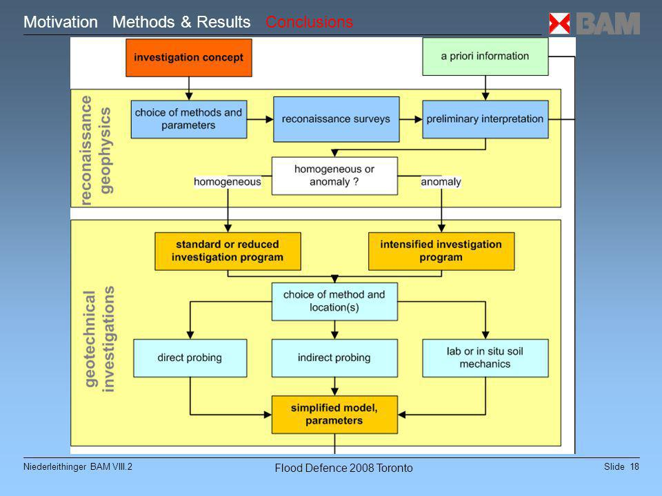 Slide 18Niederleithinger BAM VIII.2 Flood Defence 2008 Toronto Motivation Methods & Results Conclusions