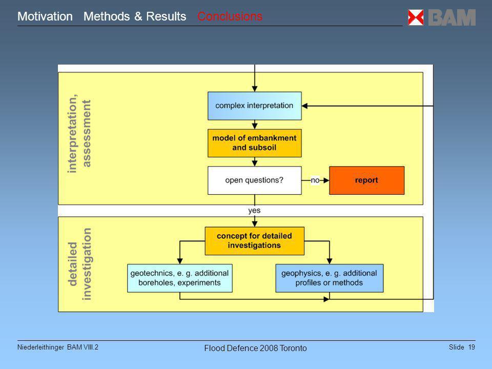 Slide 19Niederleithinger BAM VIII.2 Flood Defence 2008 Toronto Motivation Methods & Results Conclusions