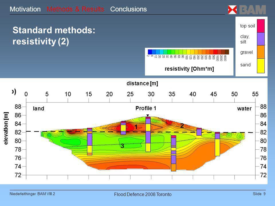 Slide 9Niederleithinger BAM VIII.2 Flood Defence 2008 Toronto Standard methods: resistivity (2) Profile 1 elevation [m] top soil clay, silt gravel sand Motivation Methods & Results Conclusions resistivity [Ohm*m] landwater Profile 1 distance [m]