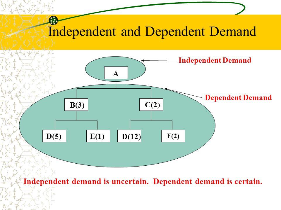 Independent Demand A B(3) C(2) D(5)E(1) D(12) F(2) Dependent Demand Independent demand is uncertain. Dependent demand is certain. Independent and Depe